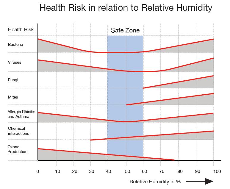 Health and relative humidity