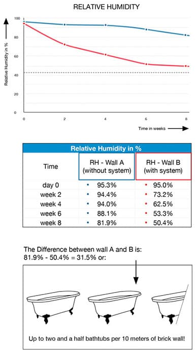 Damp Treatment Test A